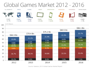 Global Games Market 2012-2016